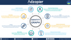Read more about the article Why Every Company Should Implement an Identity Graph